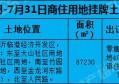 房超土拍汇总]7月临沂土拍数据一览 成交数据亮眼!